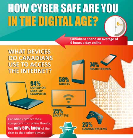 """How Cyber Safe are You in the Digital Age?"" infographic -- click to learn more."
